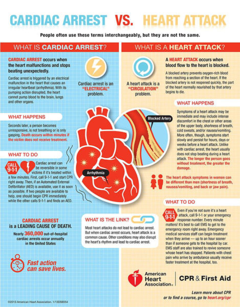 cardiac arrest vs. heart attack